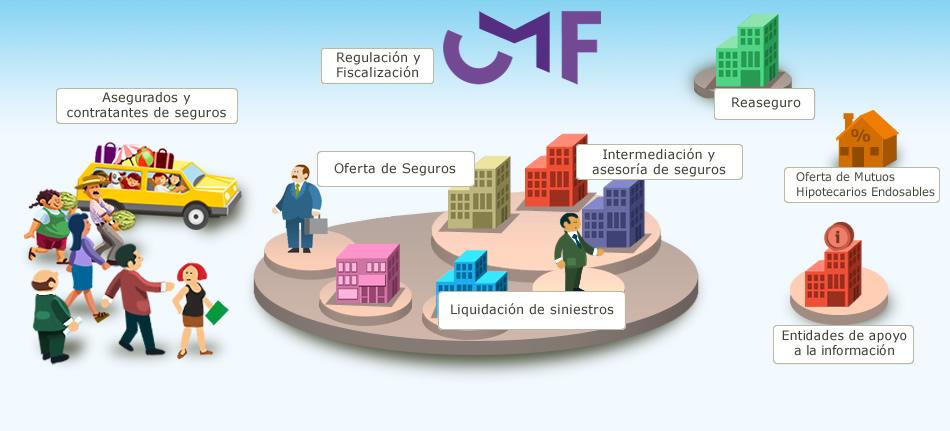 estructura mercado de seguros