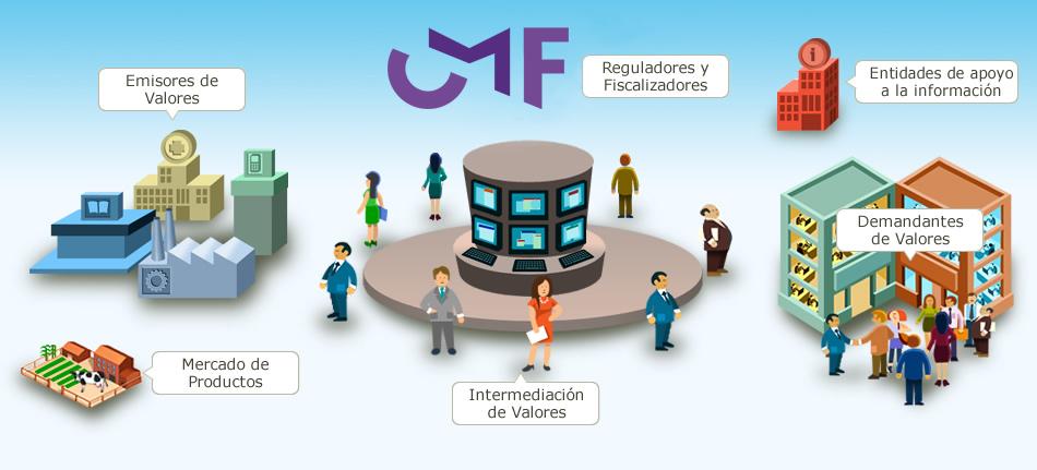 estructura mercado de valores